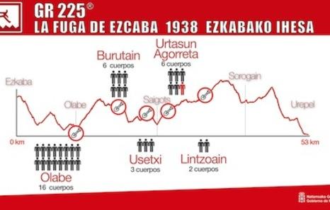 GR 225, la senda que evoca la fuga de Ezkaba a Urepel