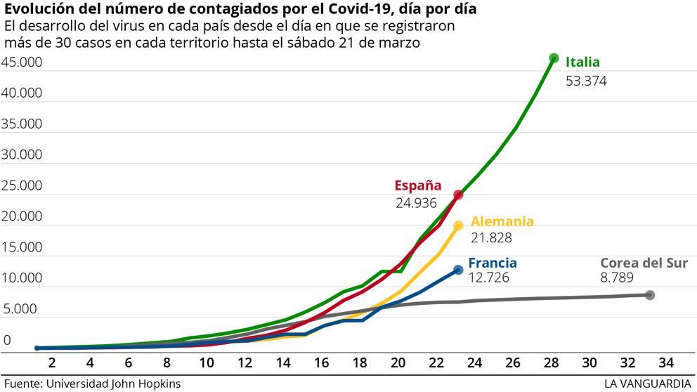 Ciencia | Crecimiento exponecial del Coronavirus