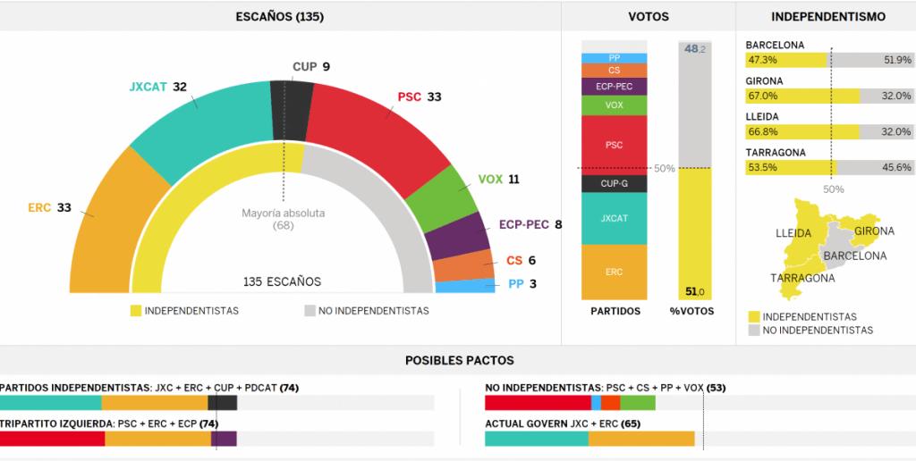 Iñigo Robredo (CUP): «Politika instituzionalak bakarrik balio du herri mugimenduaren eskaerak martxan jartzeko»